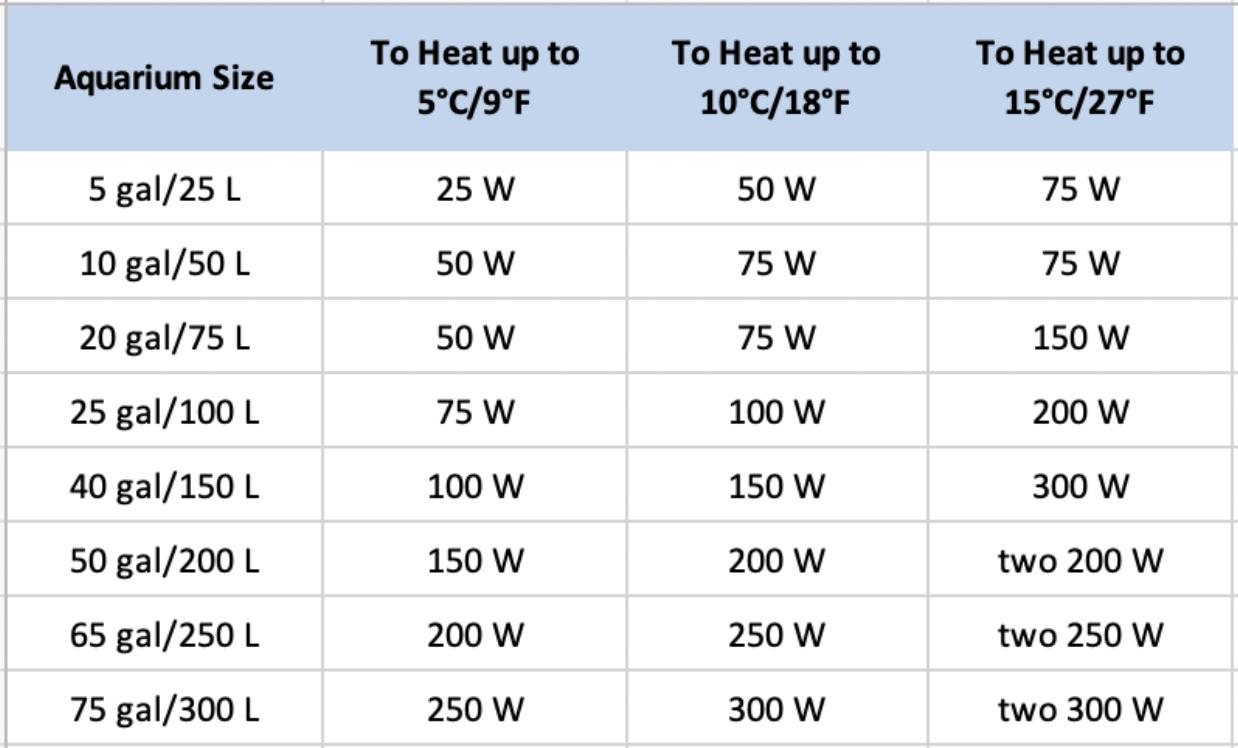 aquarium heater size table